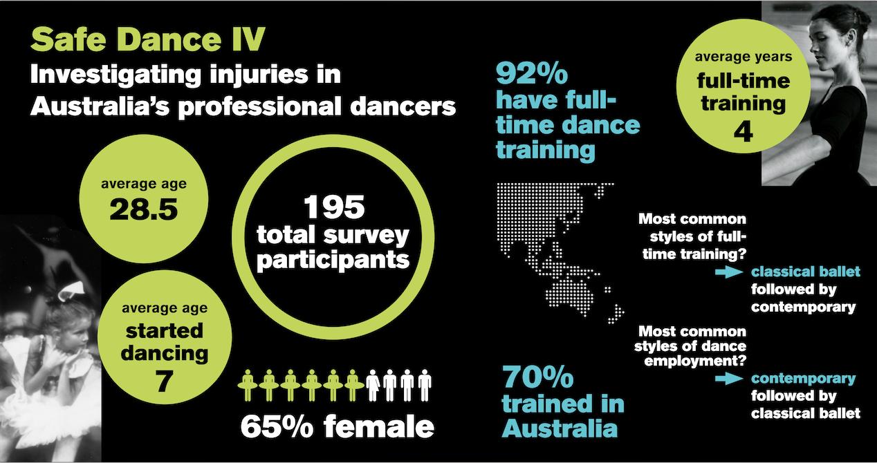 Safe Dance IV demographics