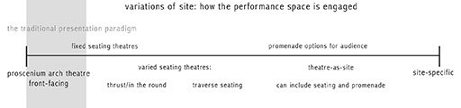 variations of site: how the performance space is engaged