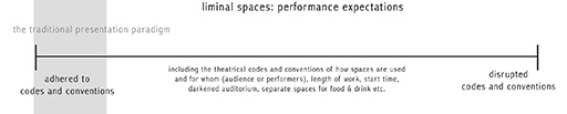 liminal spaces: performance expectations