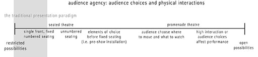audience agency: audience choices and physical interactions
