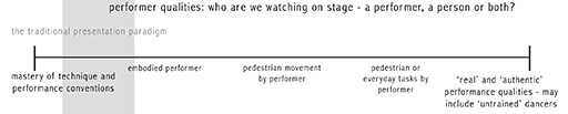 Performer qualitites: who are we watching on stage—a performer, a person or both?