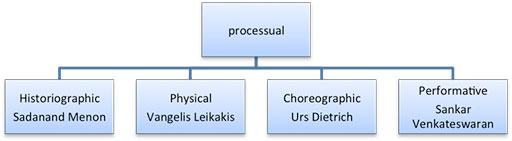 Tree diagram: processual. Sub-branches Historiographic: Sadanand Menon, Physical: Vangelis Leikakis, Choreographic: Urs Dietrich, Performative: Sankar Venkateswaran
